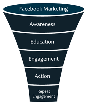 5 Phases of Facebook Sales Funnel